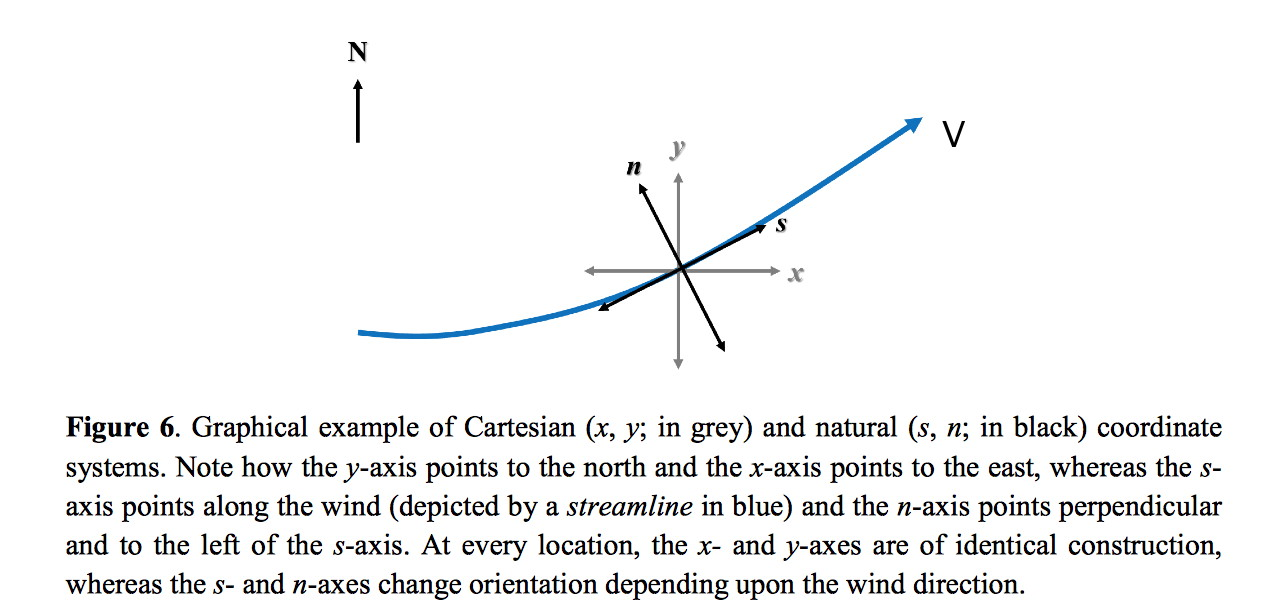 natural coordinate system