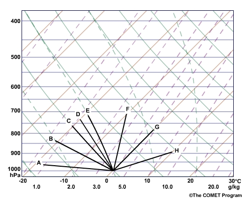 Determining Stability Lapse Rates