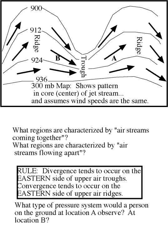 Divergence And Formation Of Surface Pressure Systems