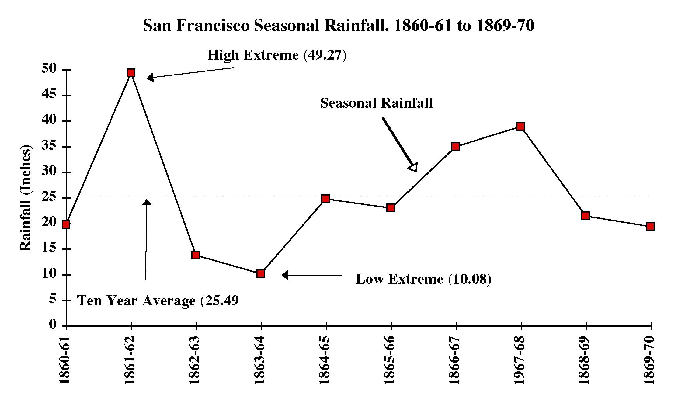 highly seasonal rainfall cycles - HD 2229×1325