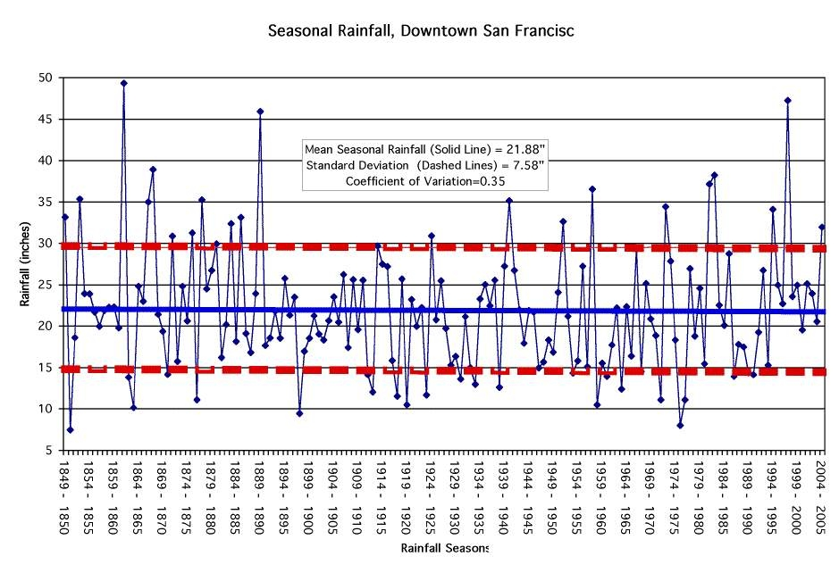 highly seasonal rainfall cycles - 939×642